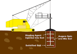 Soil stabilization and solidification